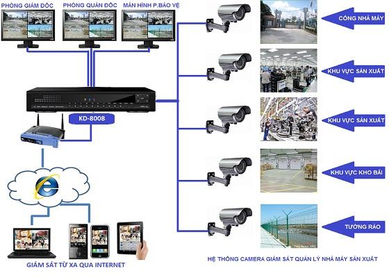 Lắp đặt camera quận 4 – Tấn Phát cung cấp camera hàng chính hãng uy tín chất lượng nhất.