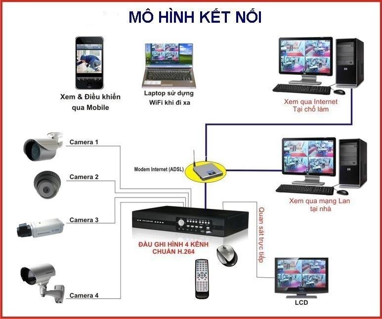 Lắp đặt camera quận Bình Thạnh đảm bảo lắp đặt hàng chính hãng với giá cực kì rẻ tại Tấn Phát