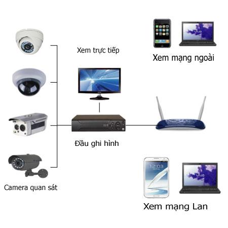 Lắp đặt camera quan sát và kết nối các thiết bị