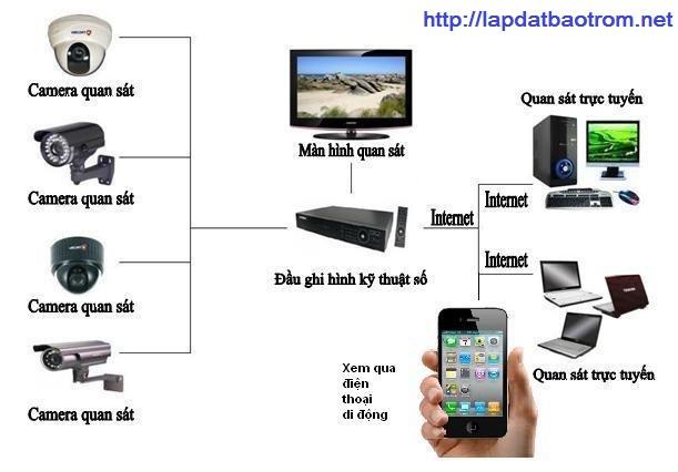 Lắp đặt camera quận Tân Phú – Tấn Phát cung cấp camera với giá tốt nhất.
