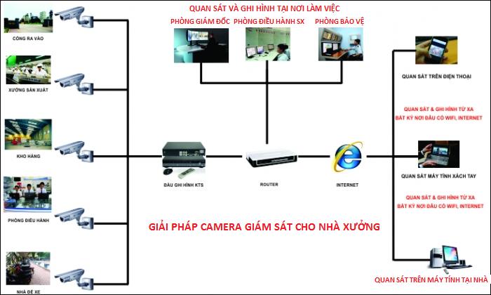Lắp đặt camera quận 2 tại Tấn Phát cung cấp hàng chính hãng uy tín với giá hấp dẫn nhất.