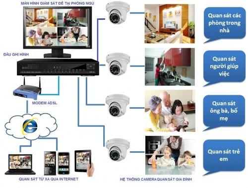 Xem camera giám sát qua máy tính