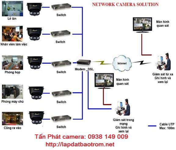 Lắp đặt camera quận 7